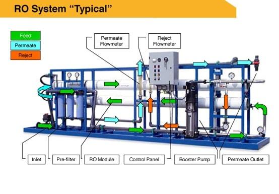 اجزای دستگاه RO صنعتی