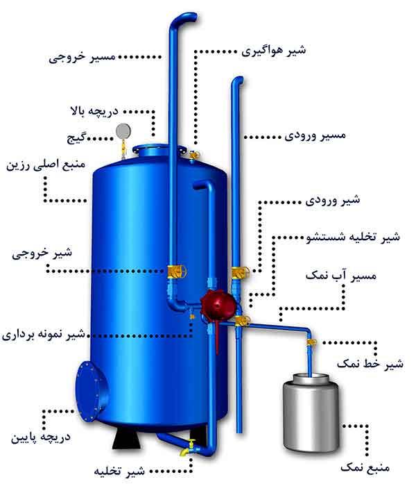 سختی گیر رزینی آب