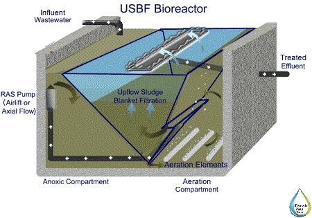 تصفیه فاضلاب با روش USBF
