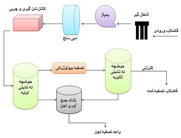 مراحل تصفیه فاضلاب