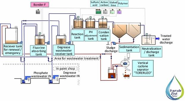 روشهای تصفیه فاضلاب صنعتی