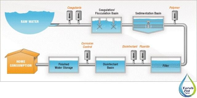 فرایندهای تصفیه آب بر پایه کیفیت آب خام