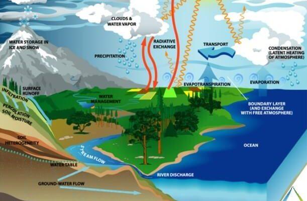 انواع منابع آب و آلاینده های احتمالی آنهاانواع منابع آب و آلاینده های احتمالی آنها