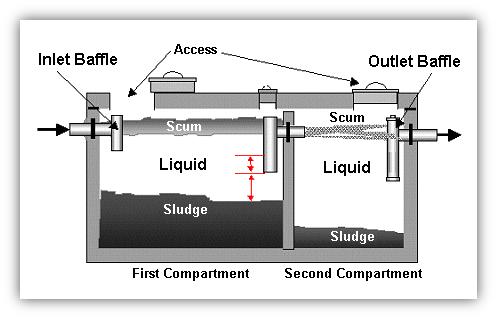 ساخت سپتیک تانک در ابعاد مختلف
