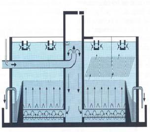 زلالساز پولساتور (pulsator) در تصفیه فاضلاب