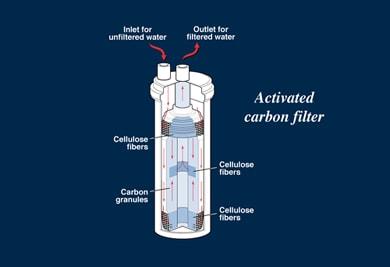 طراحی فیلتر کربنی