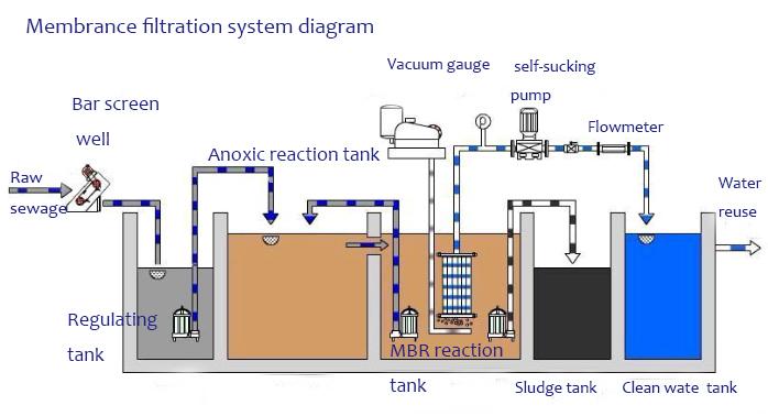 بازیافت آب با روش mbr
