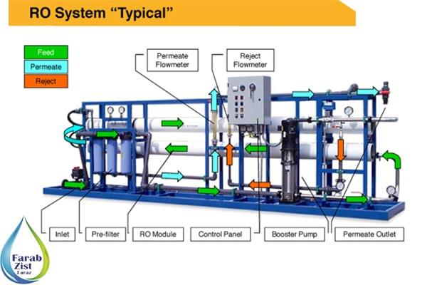 شماتیک دستگاه تصفیه آب صنعتی