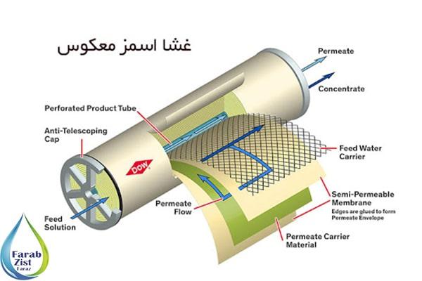فرآیند تصفیه در آب شیرین کن صنعتی