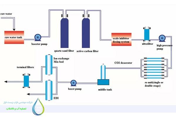 دستگاه آب مقطرگیری با روش RO دوبل