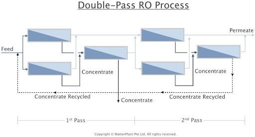 دابل RO برای دستگاه تولید آب مقطر